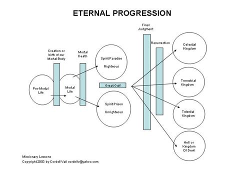 mormon plan of salvation diagram plan of salvation charts by cordell vail