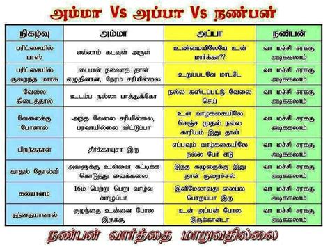 Appraisal Letter Meaning In Tamil Friendship Tamil Kavithaigal In Tamil Language Search Tamil Kavithaigal