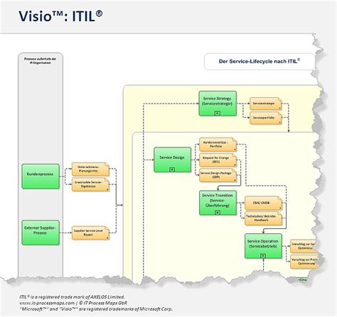 itil visio itil prozessmodell visio