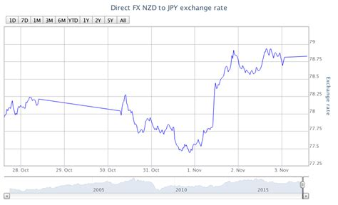 currency converter yen to nzd direct fx overview of the nz dollar and japanese yen