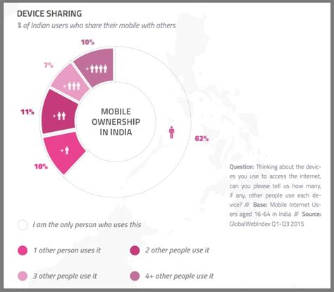 indian for mobile 2016 mobile marketing trends every marketer needs heidi