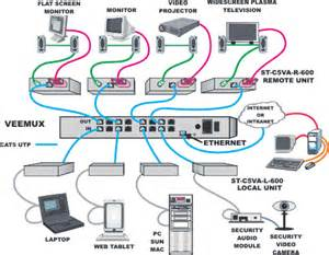 Home Network Design Guide Diagram Circuit Source Diagram Correct Color Alignment