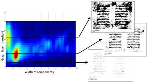horizontal cross section evolution maps and applications peerj