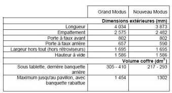 Renault Modus Dimensions Modus I Modus Et Grand Modus P1170 Plan 232 Te Renault