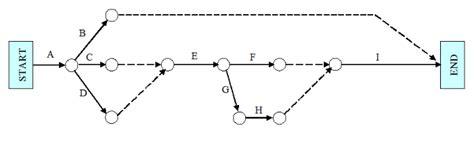 activity on arrow diagram arrow network diagram best free home design idea