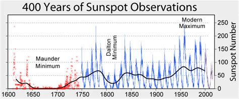 solar sunspot cycle artificial philosophy solar flares and sunspots should