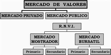 graficos del mercado de valores en los t 237 tulos valores de inversi 243 n p 225 gina 4 monografias com