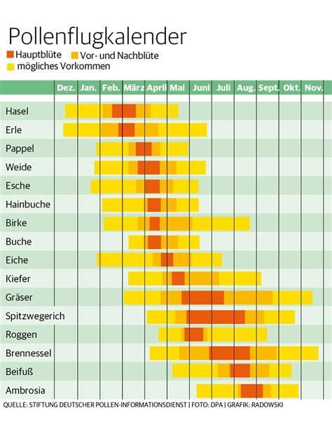 Kalender 2016 Aktuell Pollenflug 2017 Alle Information