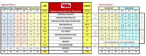 Borrador Calendario Escolar Castilla Y 2014 15 La Consejer 237 A Da Por Finalizada La Pseudonegociaci 243 N