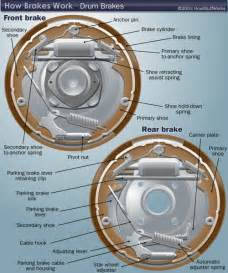 Brake System Assembly Drum Brake Diagram How Drum Brakes Work Howstuffworks