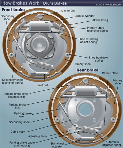 drum brake assembly diagram drum brake diagram how drum brakes work howstuffworks