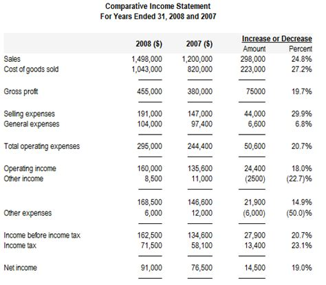 income statement analysis template horizontal or trend analysis of financial statements