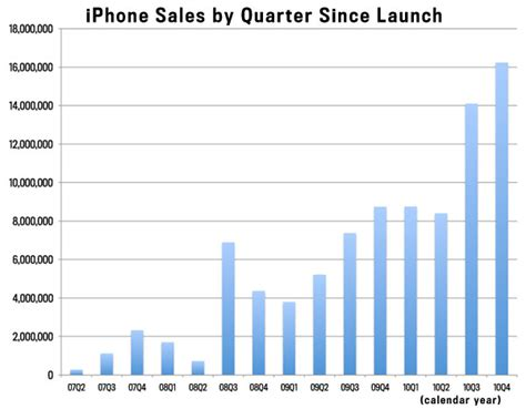 apples iphone explosion chart shows
