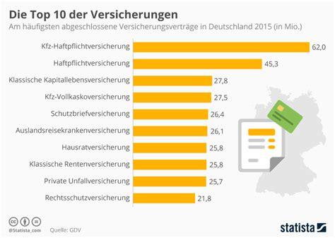 Kfz Versicherung Kündigen Im Ersten Jahr by Infografik Die Beliebtesten Versicherungen In Deutschland