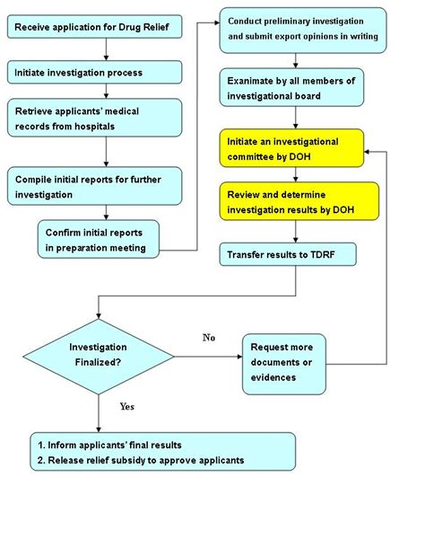 litigation process flowchart process taiwan relief foundation
