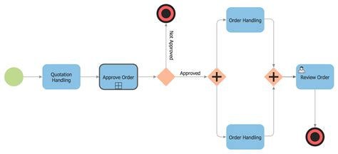 bpmn flow diagram business process diagram solution conceptdraw