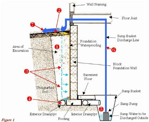 Patio Foundation Depth by 39 Best Images About Foundations On