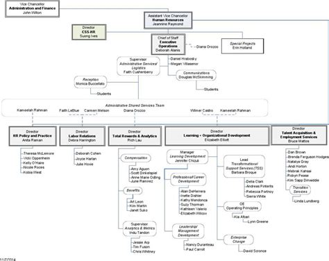 Human Resources Organizational Chart Download Free Premium Templates Forms Sles For Human Resource Organizational Chart Template