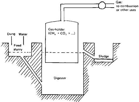 gobar gas plant design diagram biogas plant photos biogas technology