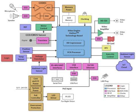 Block Diagram Of Network Security