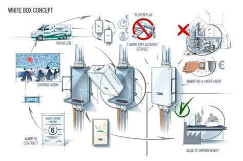design concept explained hot sketches stanley sie white box concept industrial