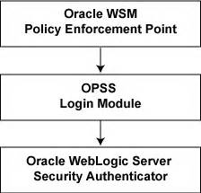 blibli web application security policy enforcement point understanding oracle wsm policy framework