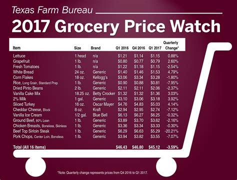 bureau price quarter grocery prices drop farm bureau