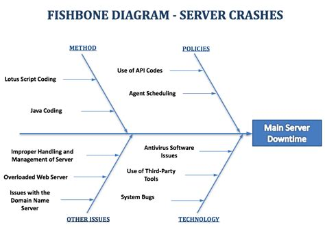 meaning of fishbone diagram fishbone diagram exle server downtime fishbone diagrams