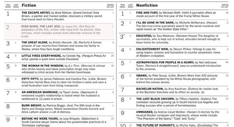 Best Seller In List Track the last jedi hits 2 on the new york times bestsellers