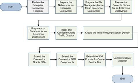 rac audit process flowchart introduction and planning