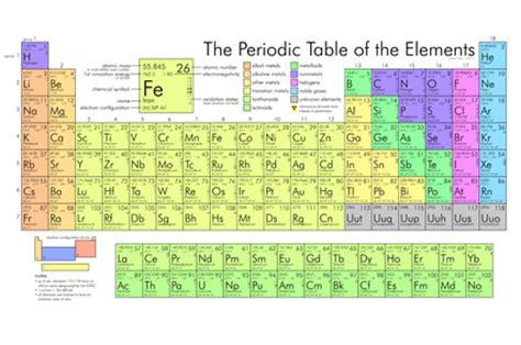quali sono i metalli nella tavola periodica scienza e musica il futuro della chimica la tavola