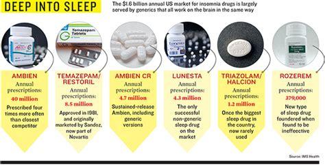 wall street wakes    sleeping drugs forbes india