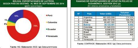 indice de un proyecto 8vo nivel scribdcom mira bolivia foro proyectos para mejoramiento de