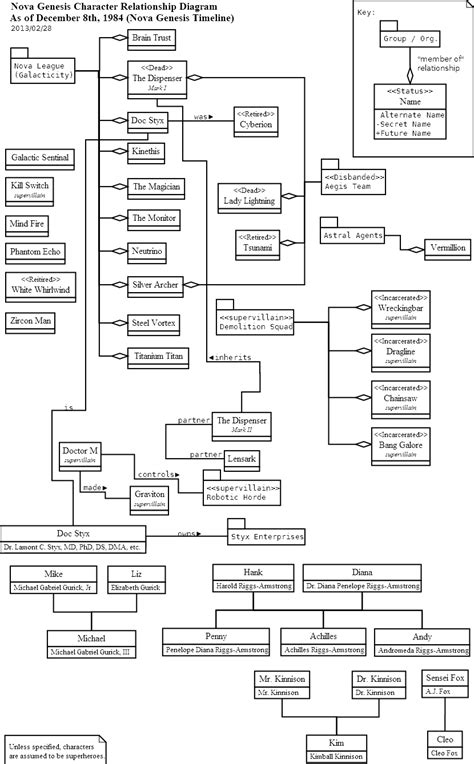 relationship flowchart relationship flowchart project planning and budgeting diagram