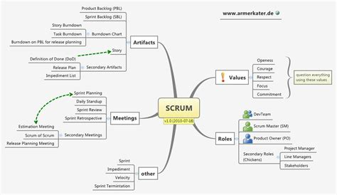 scrum faruessel xmind the most professional mind mapping software