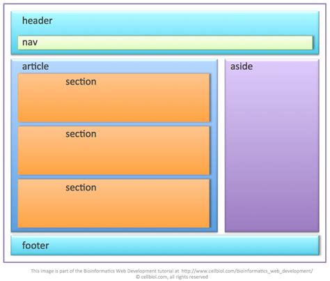 sections of a website 3 8 introducing html5 footer header nav article