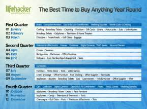 best time of year to purchase a new car the best time to buy anything during the year