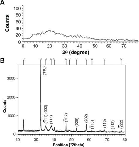xrd pattern of copper oxide nanoparticles xrd pattern of synthesized cuo nanoparticles xrd patte