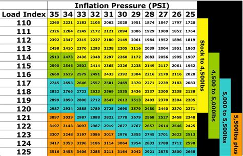 Tire Rack Ratings Chart by Tire Load Range Chart Images