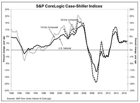 Home Index by Shiller Home Prices Finally Surpass Record Highs Set