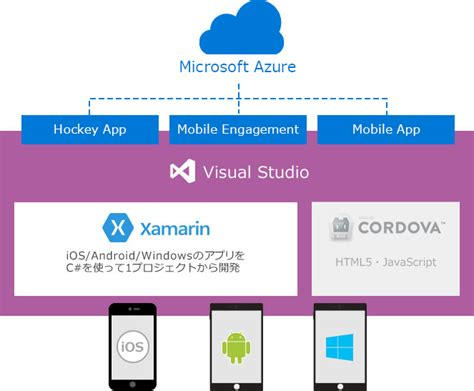 tutorial xamarin c visual studio xamarin クロス プラットフォーム開発 visual studio