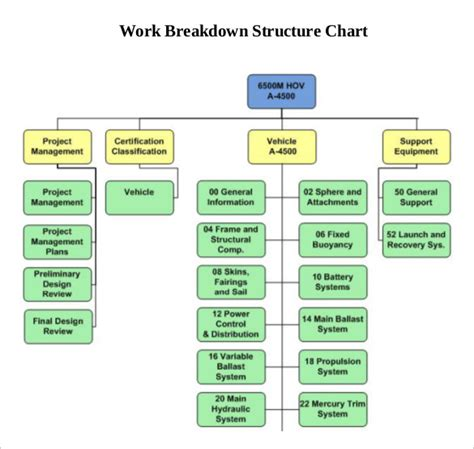 9 Work Breakdown Structure Template Free Premium Templates Work Breakdown Structure Template Word