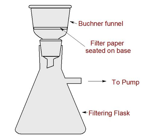 filteration diagram what is the difference between gravity and vacuum