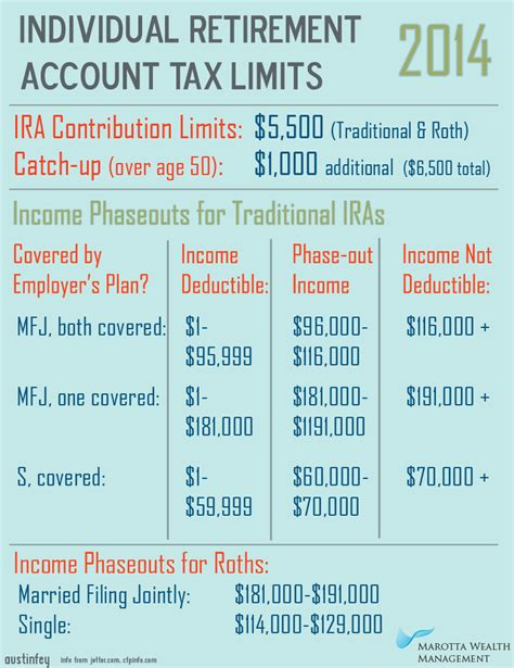 2013 401k contribution limit roth ira tsp contribution limits gold investment