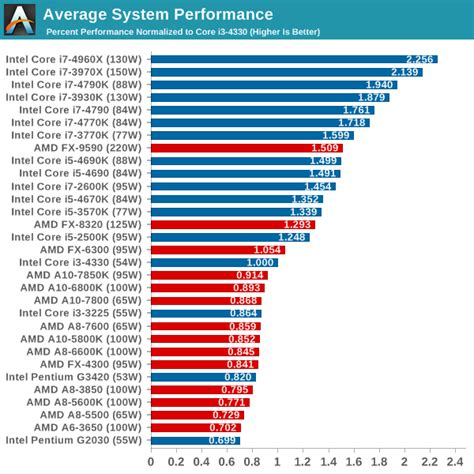 compare mobile processor 8 best images of computer comparison chart intel laptop
