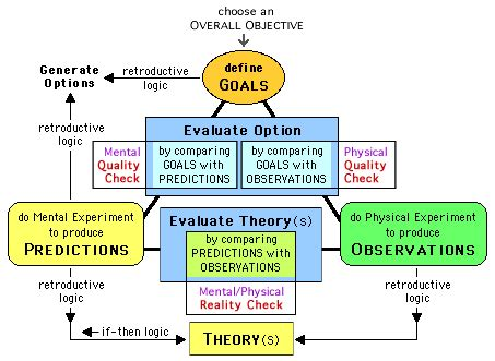design thinking vs scientific method design process an overview of action modes in design