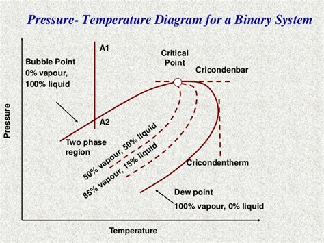 28 Phase Diagram For Critical Point Elsavadorla