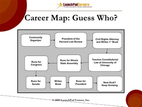 job mapping template choice image templates design ideas