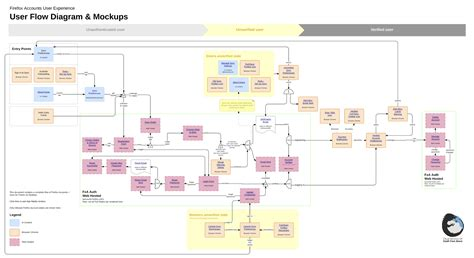user flow diagram combining user flows with designs lucidchart