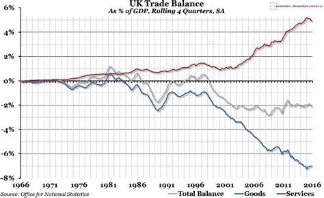 uk trade in uk trade balance by greg opie
